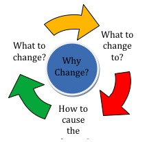 what to change